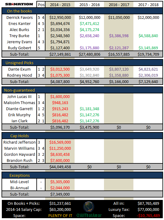Free_agency_2014_-_utah_jazz_cap_space_july_2