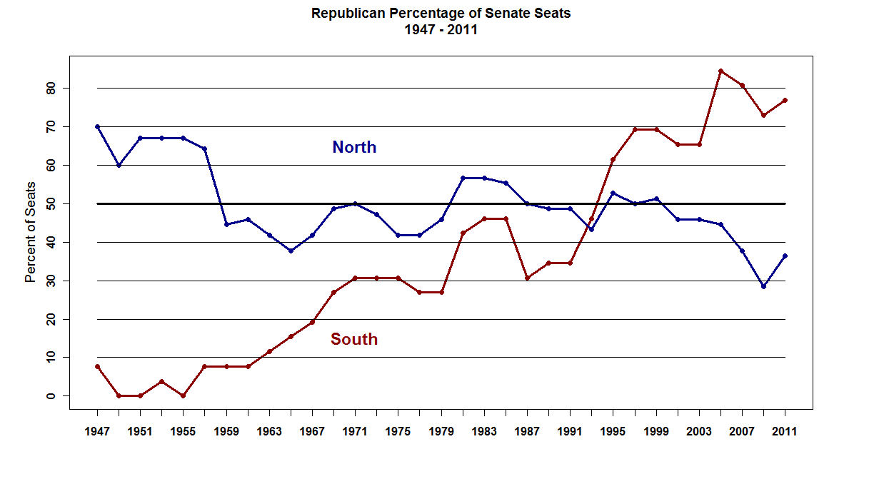 Republican_percentage_of_senate_seats