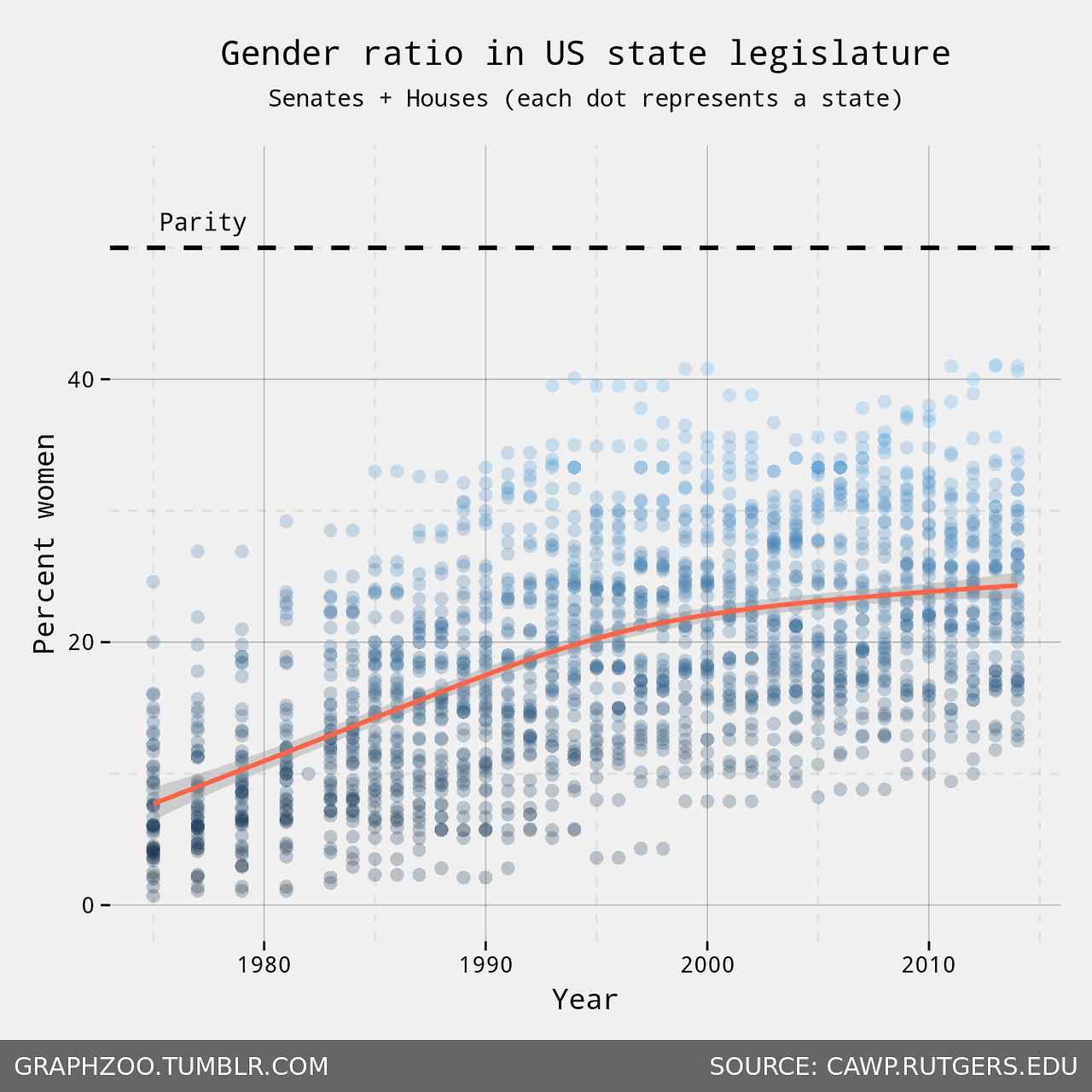 Gender_ratio_state_legislature_chart