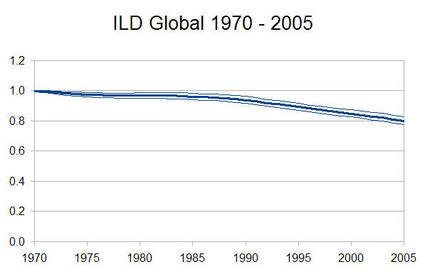 Ild-global-chart-thumb-425x274