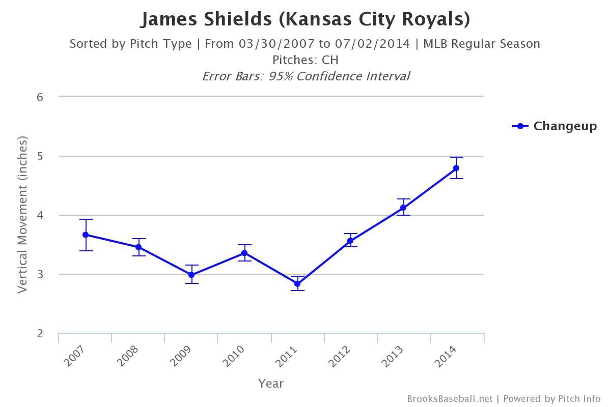 James_shields_changeup_vertical_movement