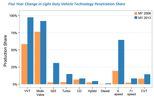 The rise of electric cars in the us in 6 charts vox - Car fuel consumption comparison table ...