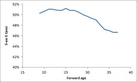 Aging_-_f_corsi_medium_medium
