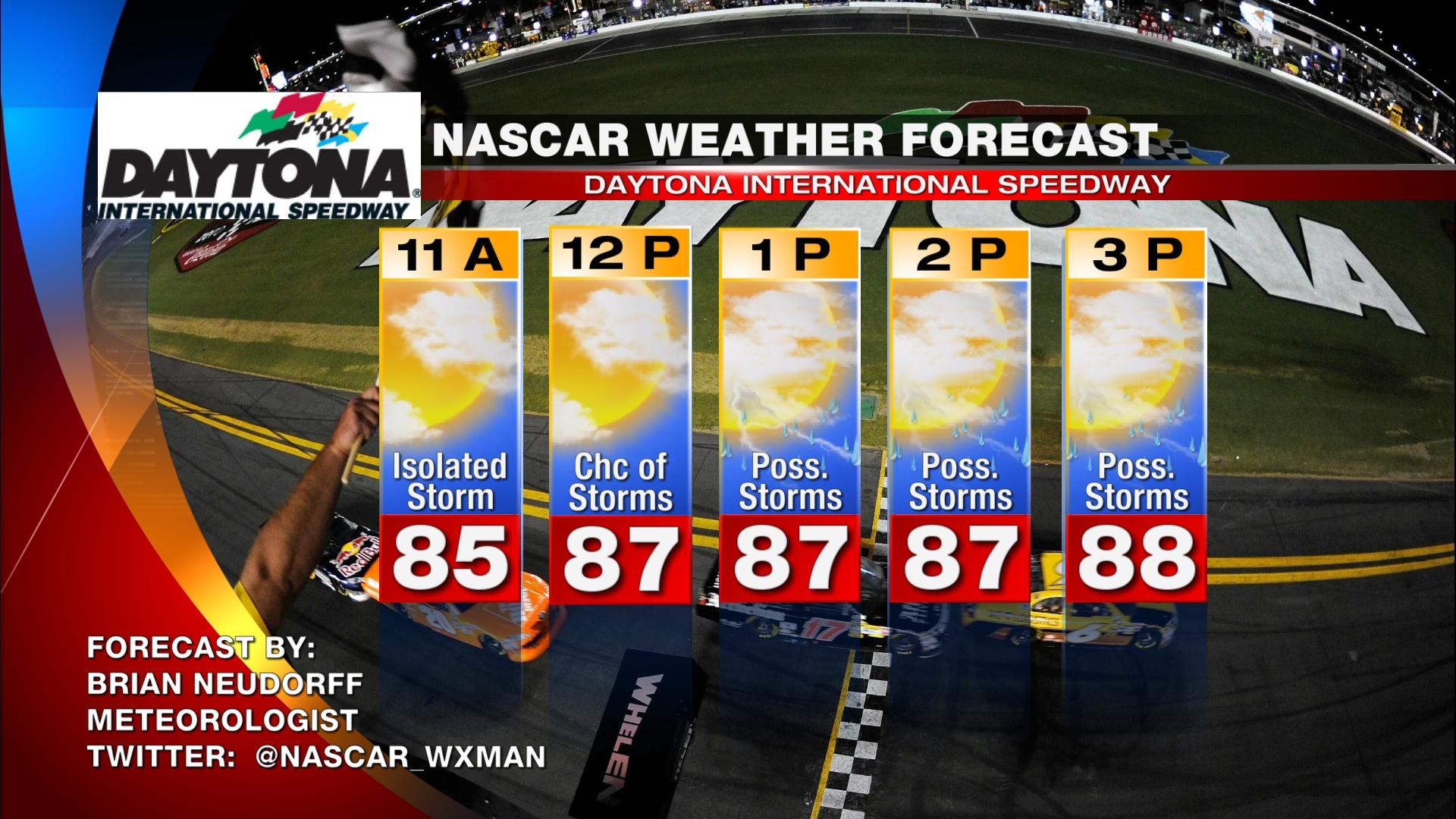 Day Forecast For Daytona Beach Fl