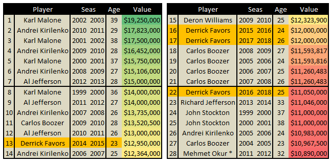 Free_agency_2014_-_utah_jazz_largest_season_salary