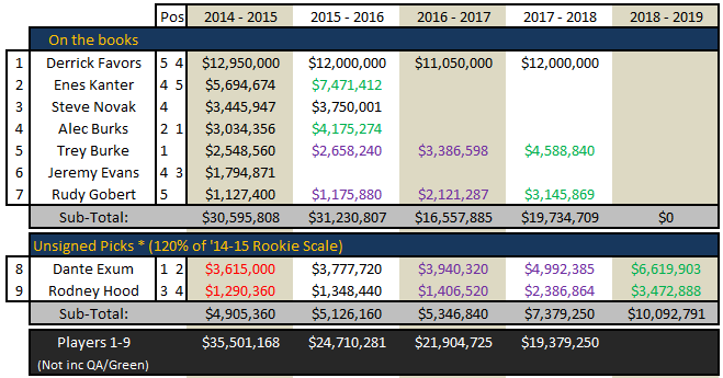 Free_agency_2014_-_utah_jazz_cap_space_july_6_-_03