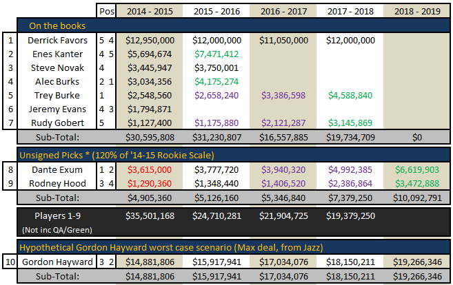 Free_agency_2014_-_utah_jazz_cap_space_july_6_-_04