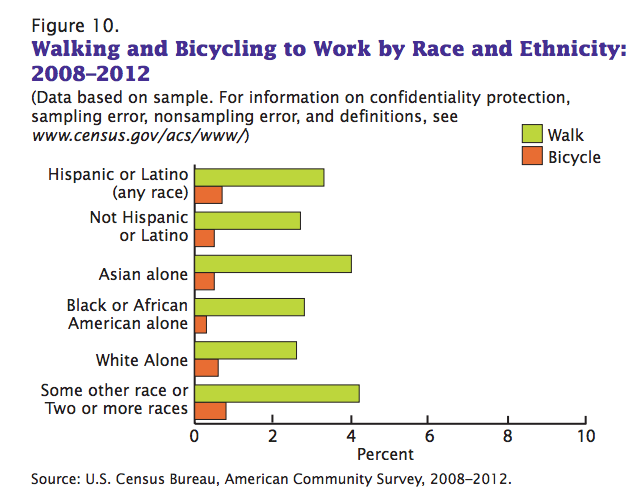 http://www.vox.com/2014/7/9/5883823/its-not-just-hipsters-on-bikes-cycling-is-most-popular-for-poor-people