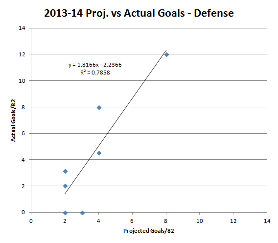 Goal_proj_d