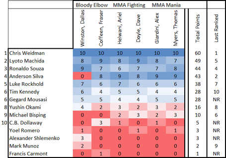 Middleweight_table__07-10-2014__medium