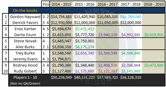 Free_agency_2014_-_utah_jazz_cap_space_july_11