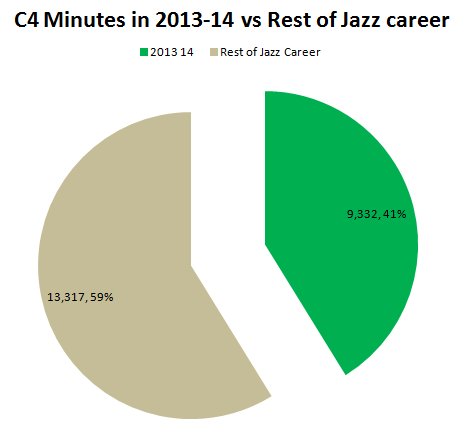 C4_mins_2013_2014_vs_career