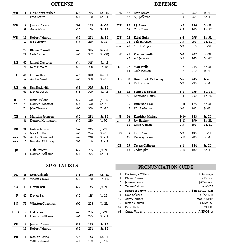 MSU 2014 Depth Chart Preseason