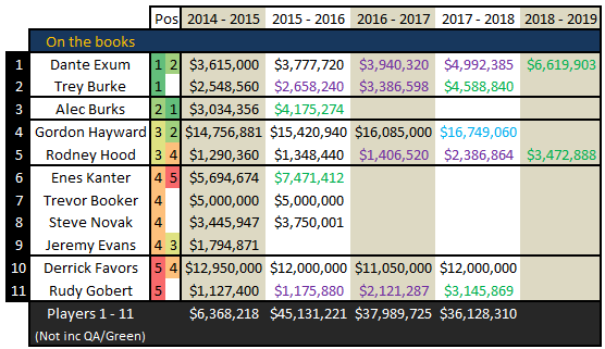 Free_agency_2014_-_utah_jazz_cap_space_july_15_3