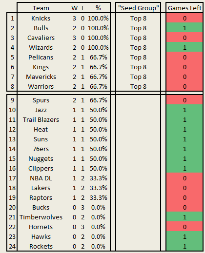 Summer_league_2014_-_standings_july_15