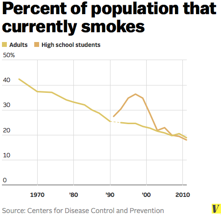 Percent_of_population_that_smokes
