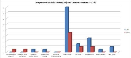 Bar_graph_comparison_buffalo_and_ottawa_medium