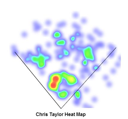 Chris_taylor_heatmap