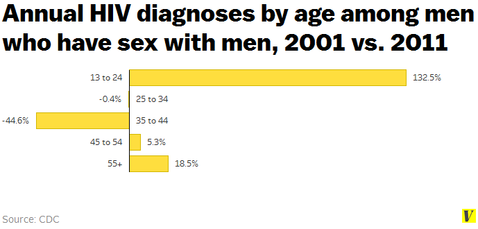 Annual_hiv_diagnoses