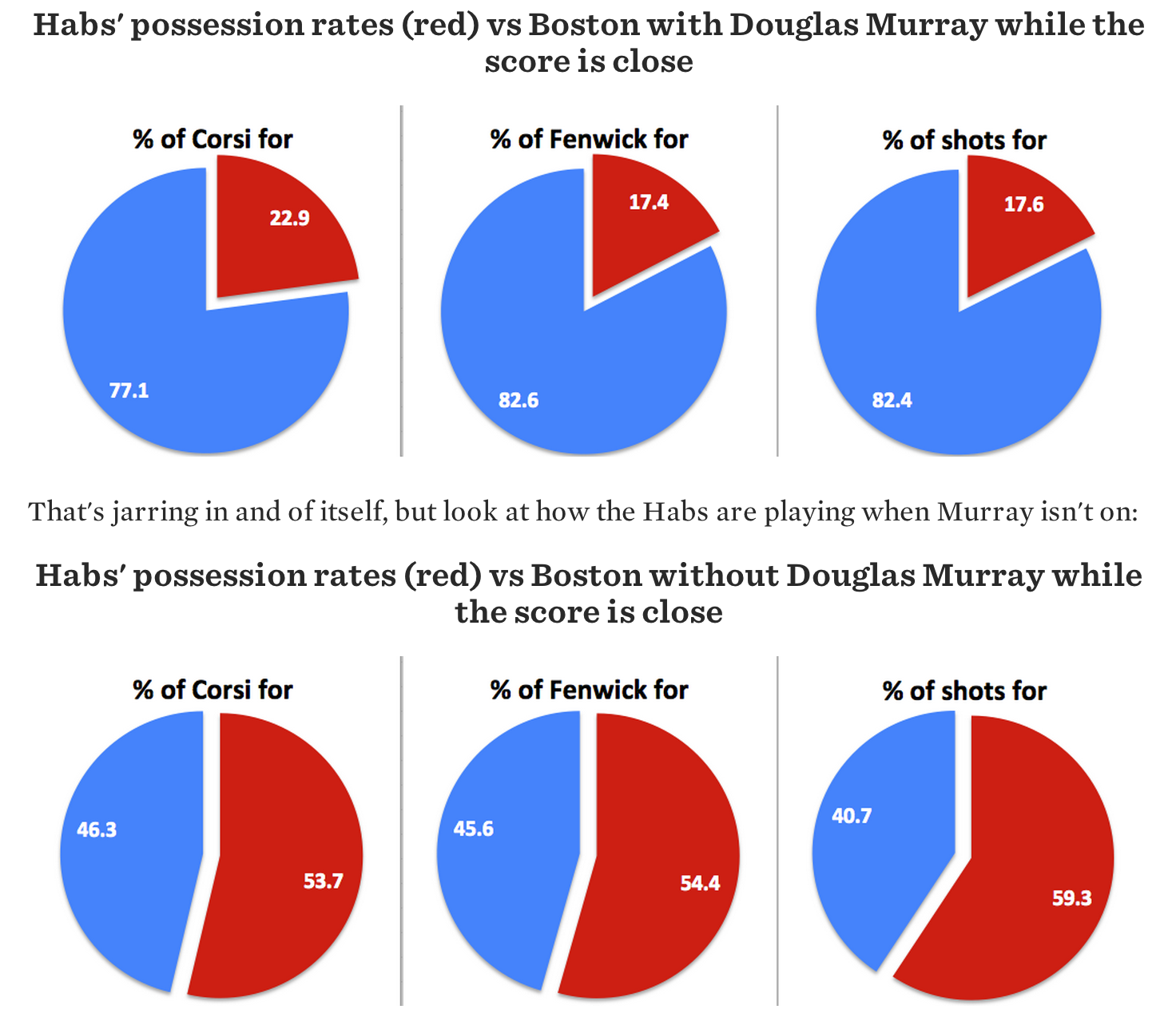 Murray_playoffs