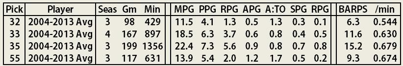 2014_2015_offseason_roster_analysis_-_32_33_35_55_decade_avg