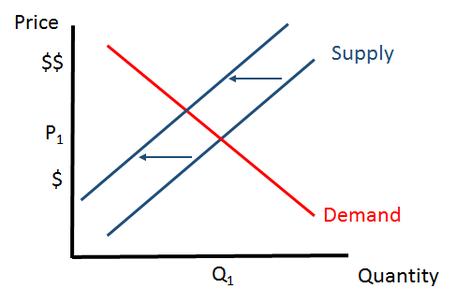 S-d_chart2_medium
