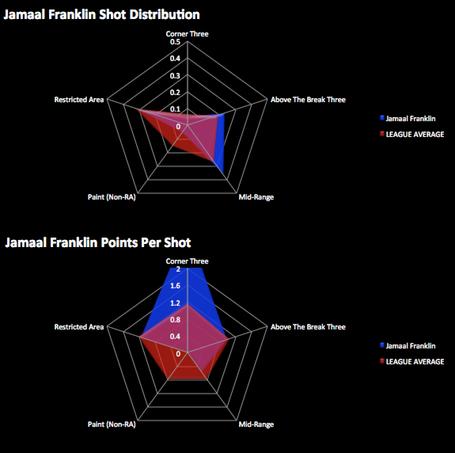 Jamaalfranklin_distributionvspps_medium