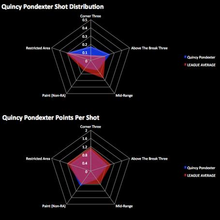 Quincypondexter_distributionvspps_medium
