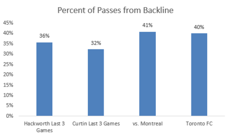 Percent_of_passes_from_backline_medium