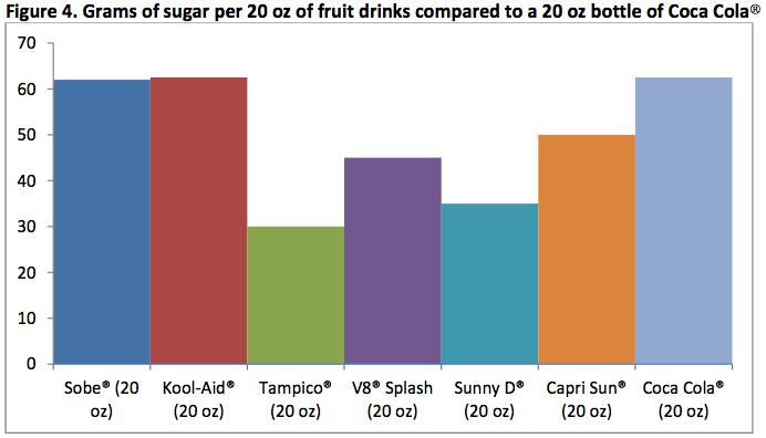 Fruit_drinks_vs_coke