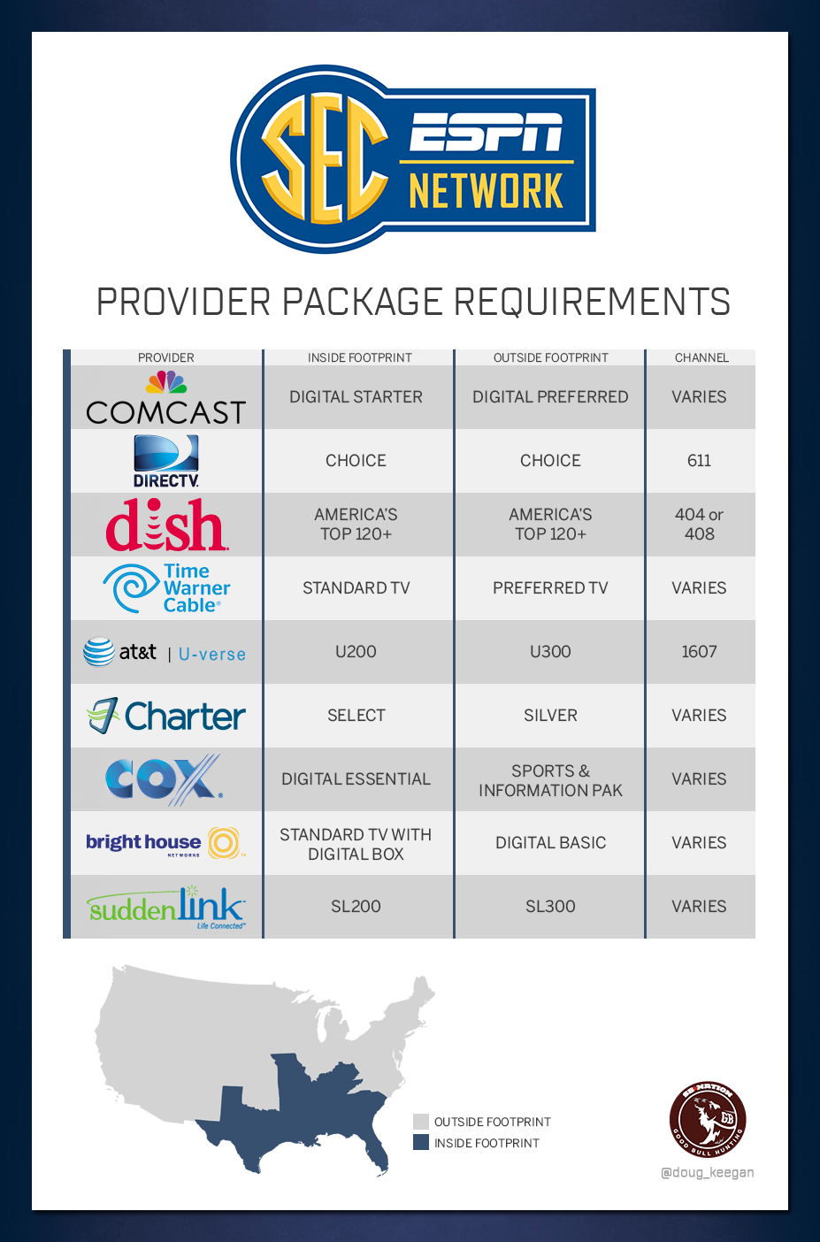 sec on direct tv SEC Network Provider Package Requirements and Channel Numbers - Good ...