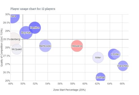 Player_usage_chart_-_12_players__4__medium