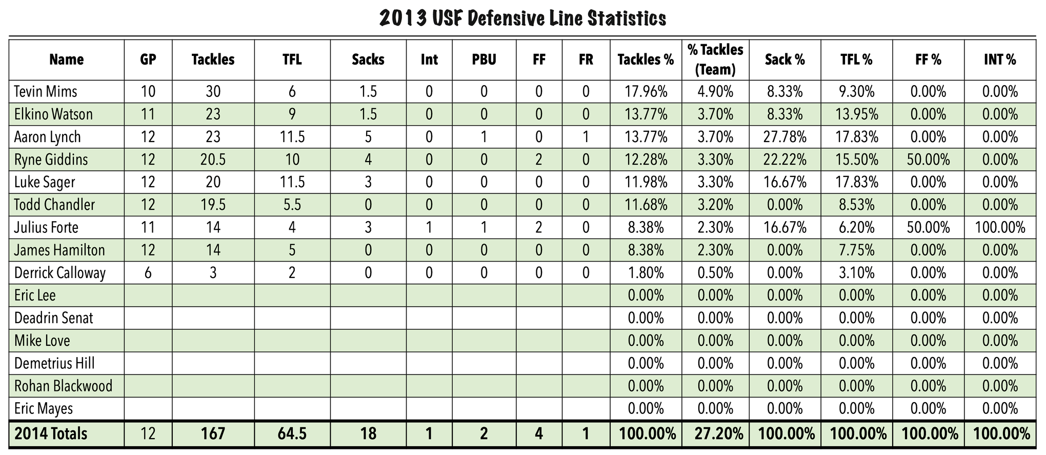 2013_usf_football_defensive_line_statistics_by_matthew_manuri_ii