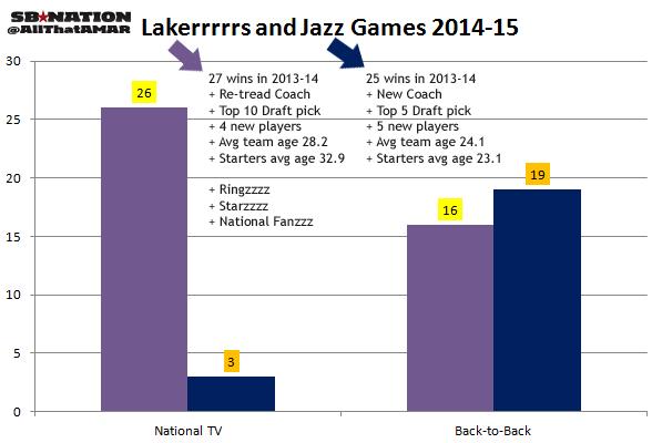 Lakers_vs_jazz_schedule
