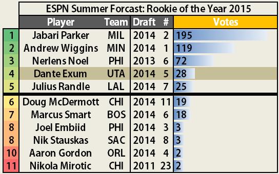 Espn_2014_summer_forecast_-_rookie_of_the_year_dante_exum_race