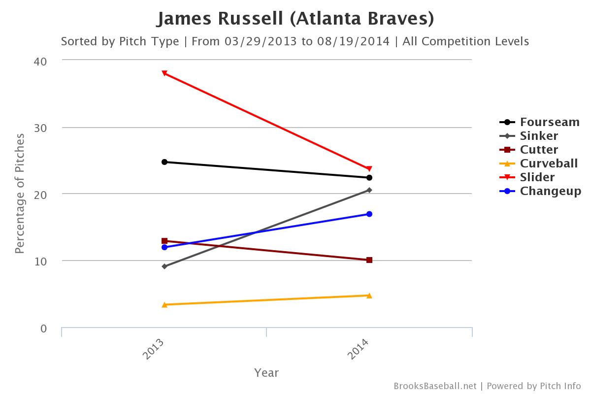 Russell_usage-brooksbaseball
