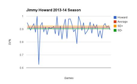 Howard_2013-14_game-by-game_medium