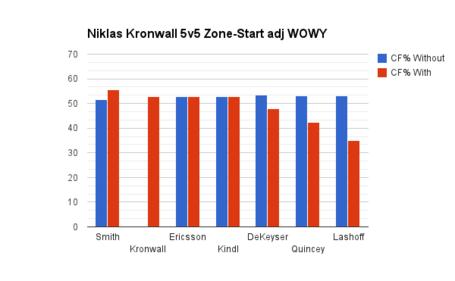 Kronwall_wowy_medium