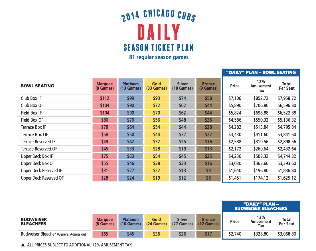 cubs raising some ticket prices for 2015   bleed cubbie blue