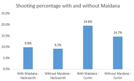Shootingpercentage_medium
