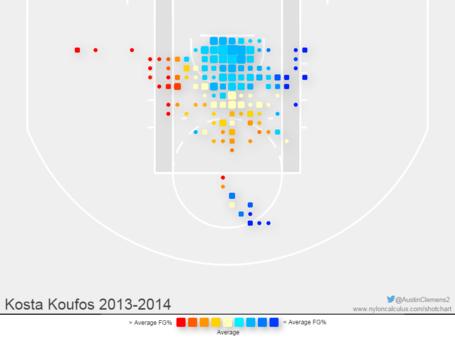 Kousta_koufos_shot_chart_medium
