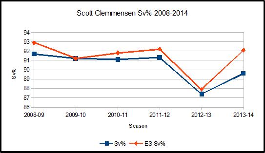 Clemmensen_sv_graph