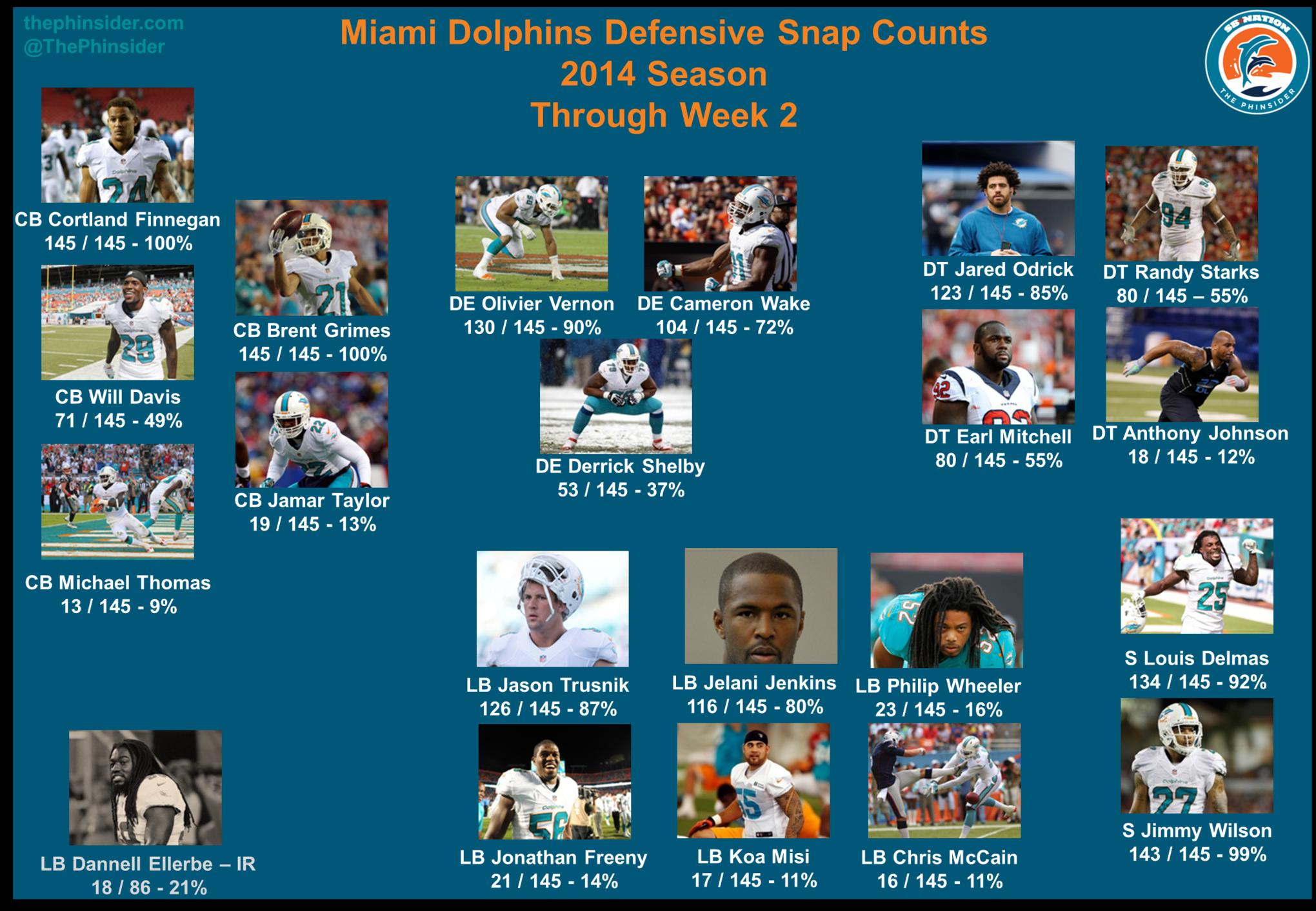 NFL Jersey's Women's Miami Dolphins John Denney Pro Line Team Color Jersey