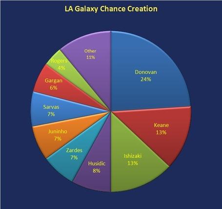 Chance_creation_medium
