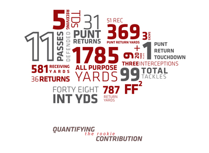 Quantifying-the-rookie-contribution