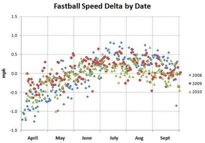 Fastball_speed_delta_by_date