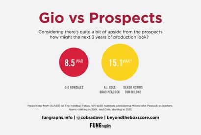 Gio-vs-prospects