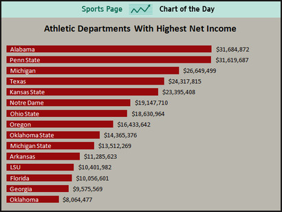 Athletic-departments-with-the-highest-net-income