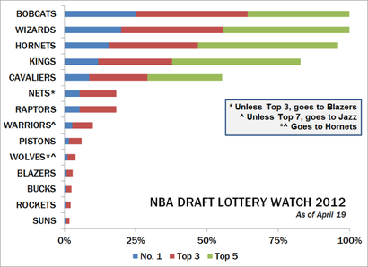 Nba-lotto-watch-4192012