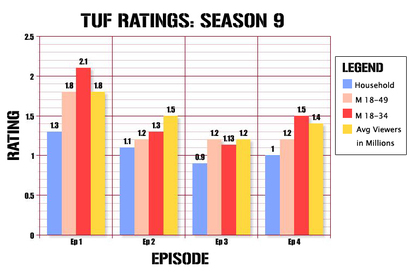 Tuf-ratings_ep4